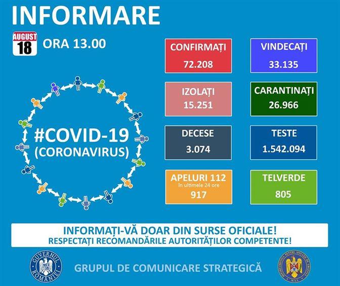 Până astăzi la Brăila au fost confirmate 1300 de cazuri de infectări cu COVID-19. La nivel național s-a ajuns la 72.208 persoane infectate de la începutul pandemiei până acum