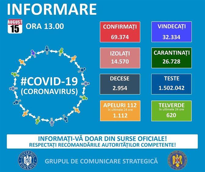 Pe teritoriul României, 9091 de persoane confirmate cu infecție cu noul coronavirus sunt în izolare la domiciliu, iar 5479 de persoane se află în izolare instituționalizată. De asemenea, 26702 de persoane se află în carantină la domiciliu, iar în carantină instituționalizată se află 26 de persoane.