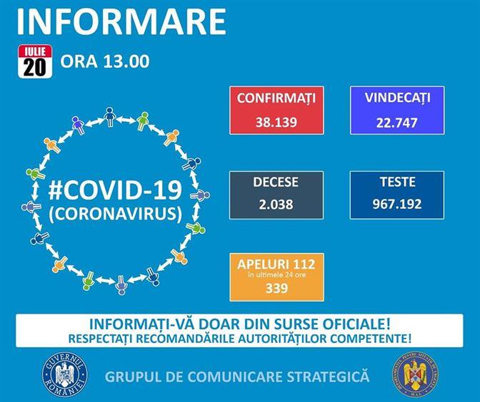 S-a depășit pragul de 38 mii cazuri de infectări cu COVID-19 la nivel național. Brăila aproape de 400 de infectări