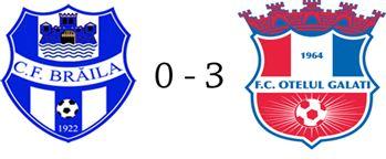 Echipa de fotbal CF Braila a fost zdrobita de Otelul Galati