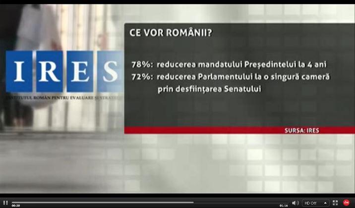 In plina guvernare USL, majoritatea romanilor sunt de acord cu Basescu. Vor 300 de parlamentari si Parlament unicameral