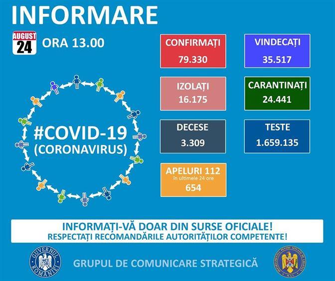 Situația infectărilor cu noul coronavirus la data de 24 august