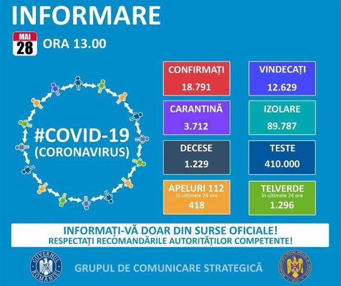 În Brăila nu s-a mai raportat nici un caz de COVID-19 în ultimele 24 de ore. La nivel național au fost raportate 197 cazuri noi