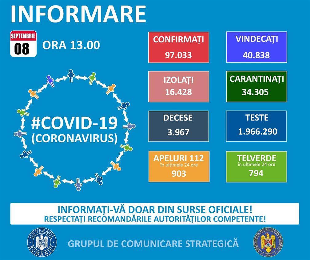 Situația epidemiologică a infectărilor cu noul coronavirus la data de 8 septembrie