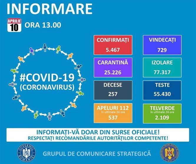 S-a ajuns la 5467 cazuri de COVID-19 în România. 16 sunt din Brăila