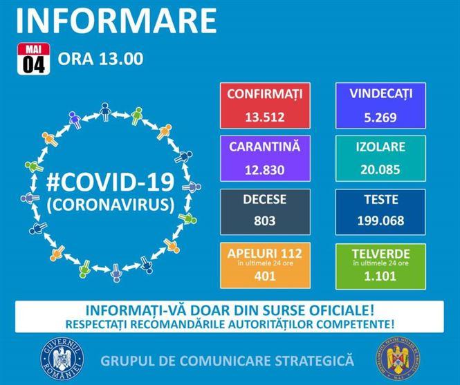 349 cazuri confirmate cu COVID-19 în ultimele 24 de ore