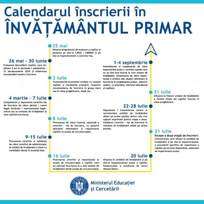 Modificări ale calendarului înscrierii în învățământul primar