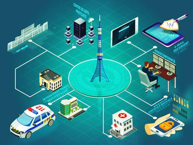 Servicii de comunicații și tehnologia informației furnizate de STS