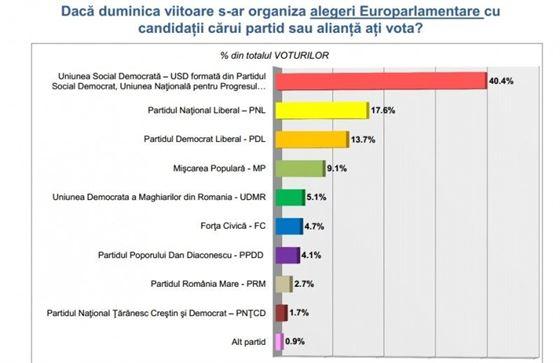 Sondaj europarlamentare:PSD+PC+UNPR=PNL+PDL+PMP