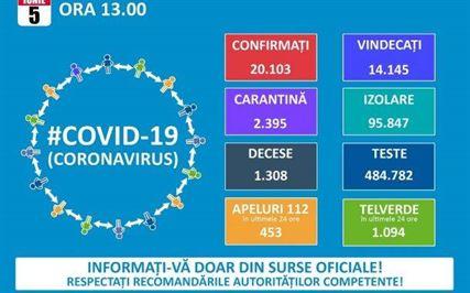 Brăila a ajuns la 45 de cazuri de COVID-19. La nivel național s-a ajuns la 20.103 cazuri confirmate