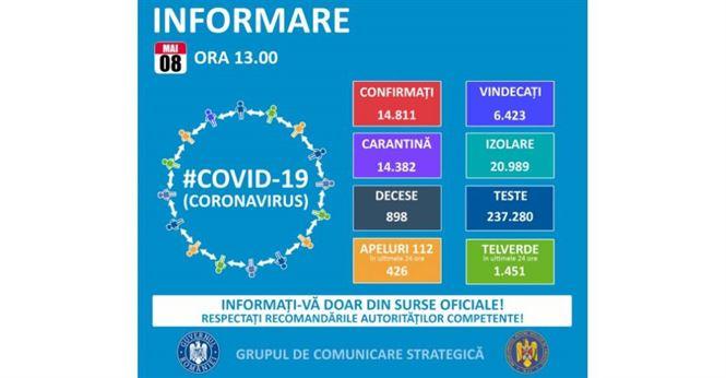 Situația coronavirusului în Brăila și în țară