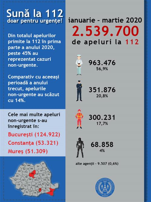 SCĂDERE A APELURILOR NON-URGENTE LA 112