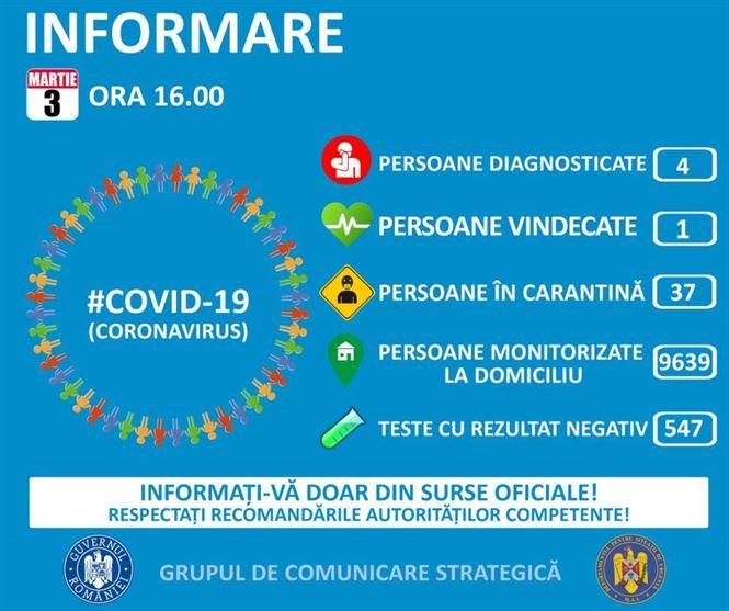 Încă un român confirmat astăzi cu coronavirus