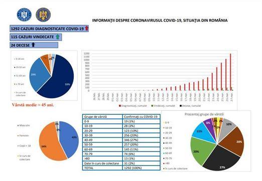 Creștere alarmantă a numărului de persoane confirmate cu COVID-19