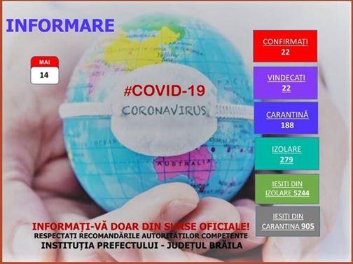 Brăila fără nici un caz nou de COVID-19 din data de 27 aprilie