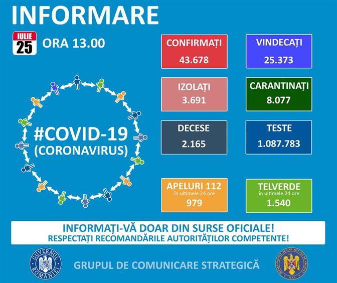 Bilanț COVID-19 la data de 25 iulie. 52 cazuri noi la Brăila. 1284 la nivel național
