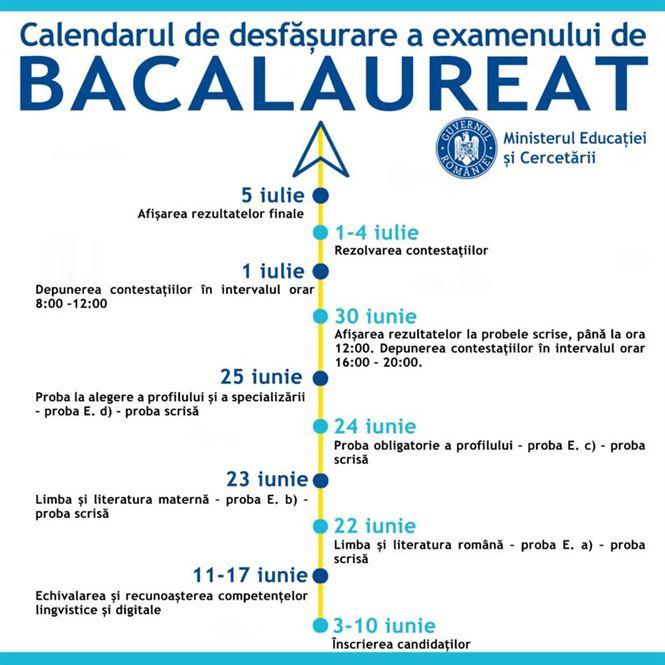 2019 absolvenți de liceu din județul Brăila așteptați la examenul de Bacalaureat