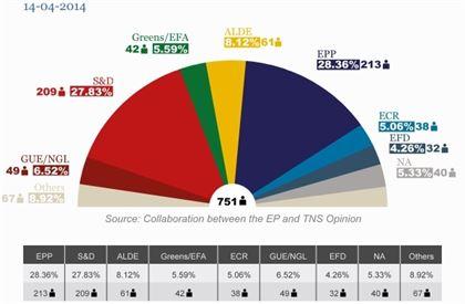 Lista candidaturilor definitive la europarlamentarele din 25 mai
